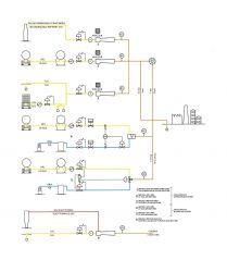 Impianti miscelazione gas