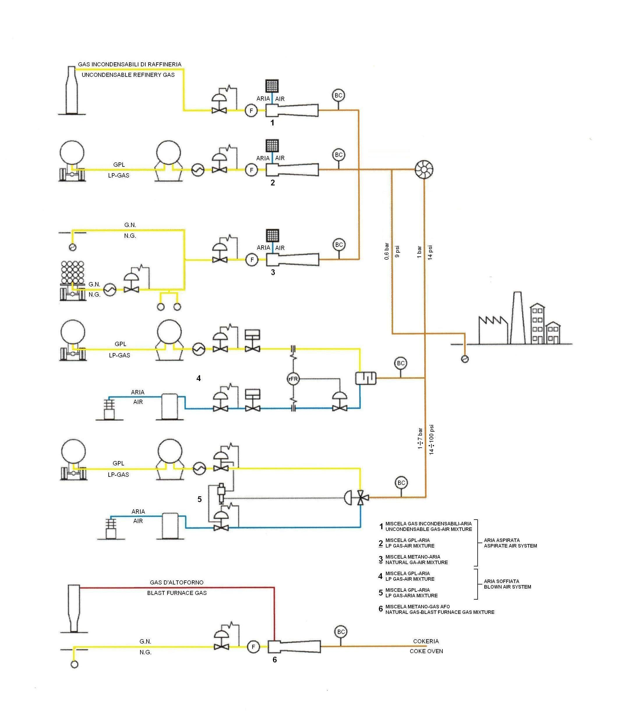 Miscele gpl aria miscele gas gas miscela gas aria for Schema impianto gas dwg